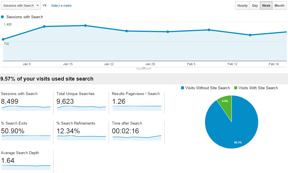 Google Analytics - Site Search - Overview