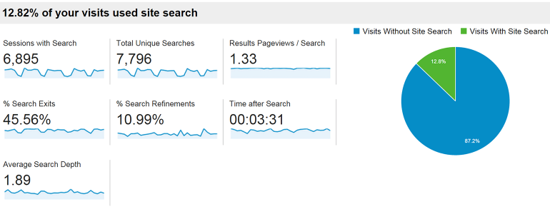 How To Set Up Google Analytics Site Search