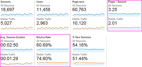 All Sessions segment versus Mobile Traffic segment