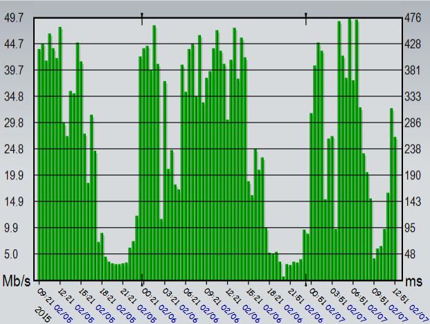 MyComcastSpeed - 96% reduction from peak to non-peak