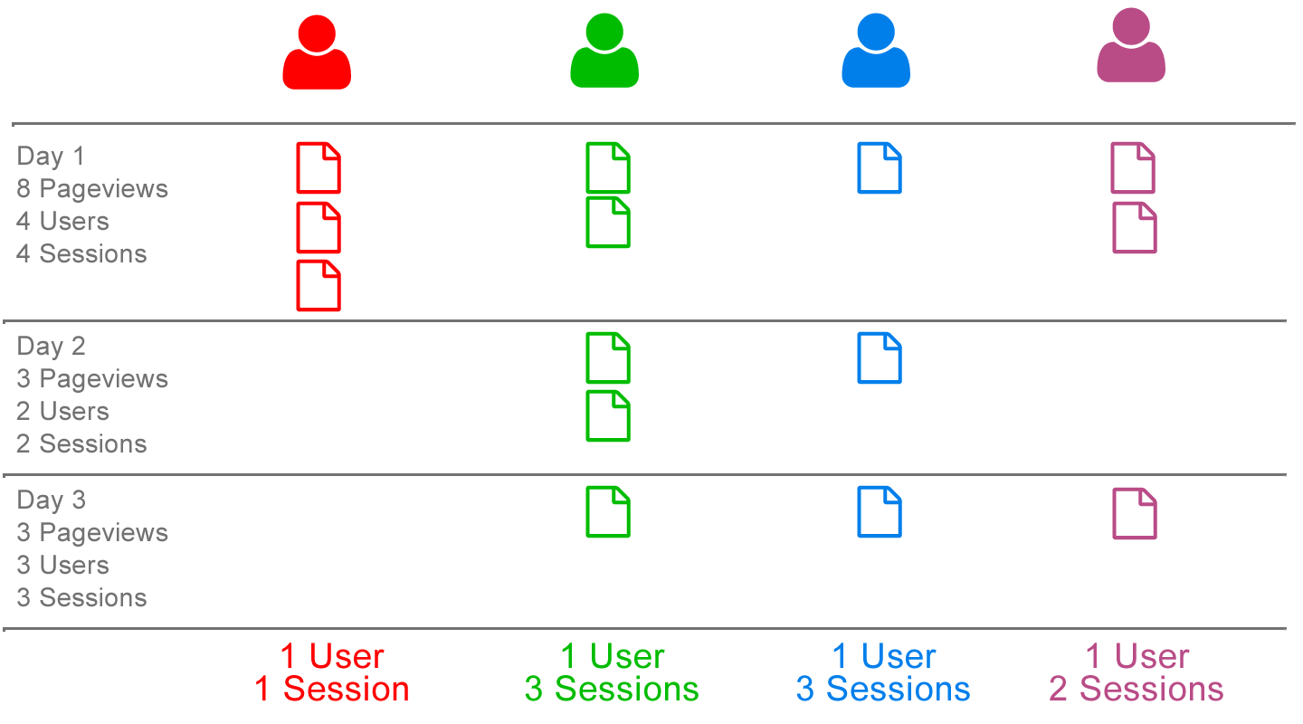 Users versus Sessions
